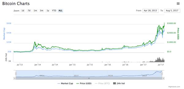 ty gia bitcoin tren coinmarketcap