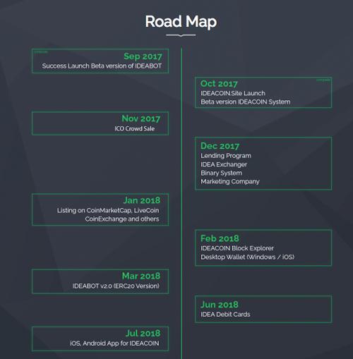 roadmap ideacoin