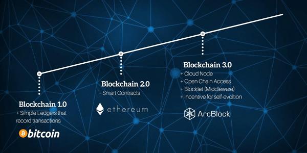 blockchain 3.0 la gi
