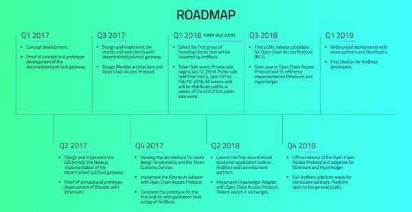 roadmap cua ABT